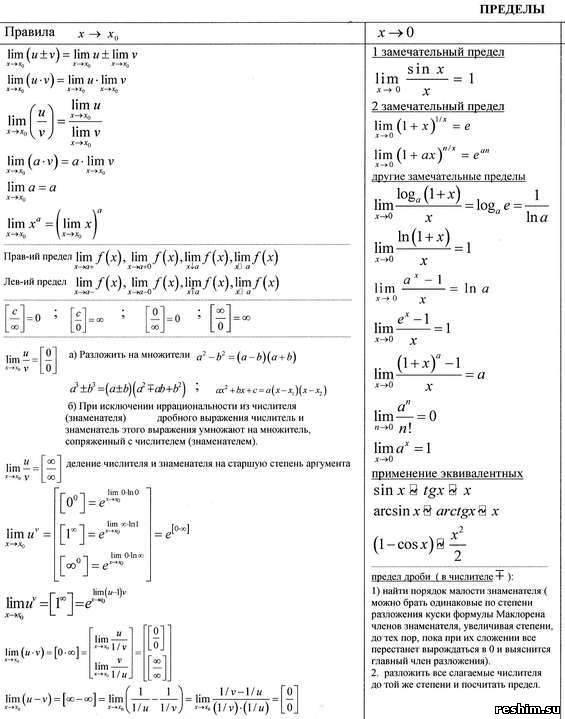 шпаргалка по пределам Шпаргалка всех формул для решения пределов